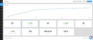 All in one marketing dashboard, ranking