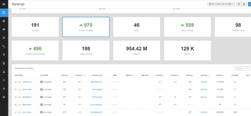 All in one marketing dashboard, keywords ranking